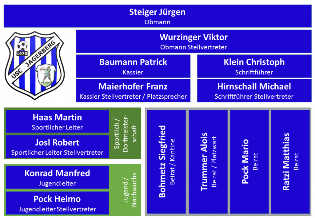 Organigram des USC-Jagerbergs